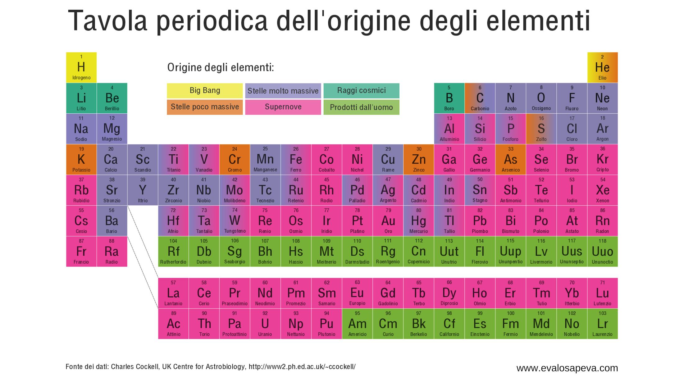 Origine degli elementi tavola periodica